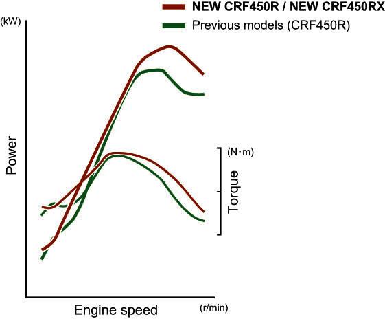 17_Honda_CRF450R_power_curve